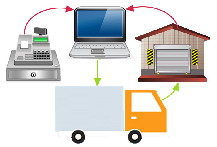 система автоматизации магазина розничной торговли